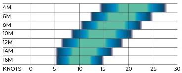ozone alpha v2 wind range