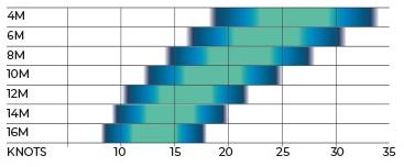 catalyst v3 wind range